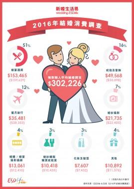 ESDlife_wedding_survey_infographic_cn